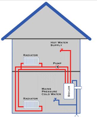 Choosing a New Gas Boiler Replacement